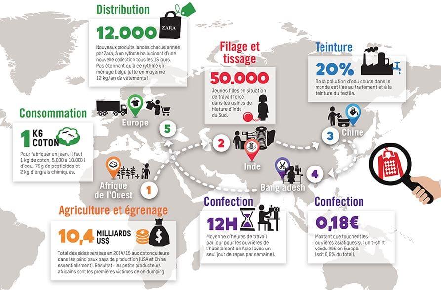 Comment s'habiller éthique et durable à partir de matières recyclées ou réutilisées (upcycling) - 1